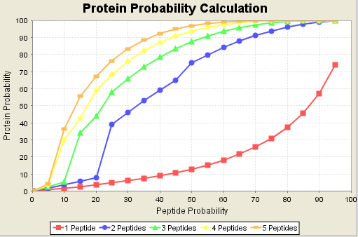 Protein_probability.png